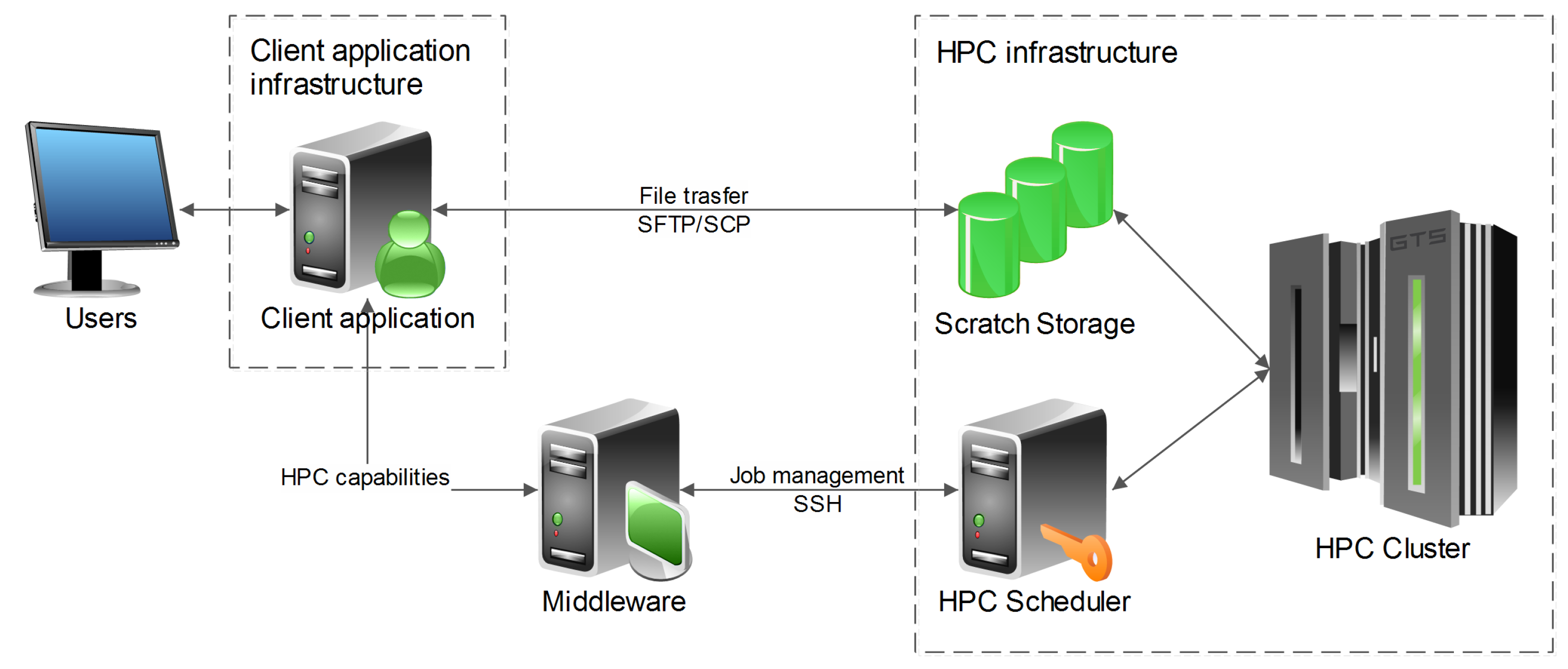 HPC as a Service by GTS - Data Processing