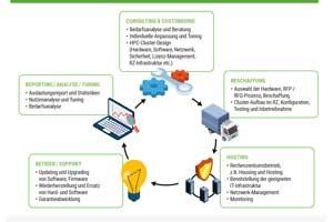 HPC Managed Service