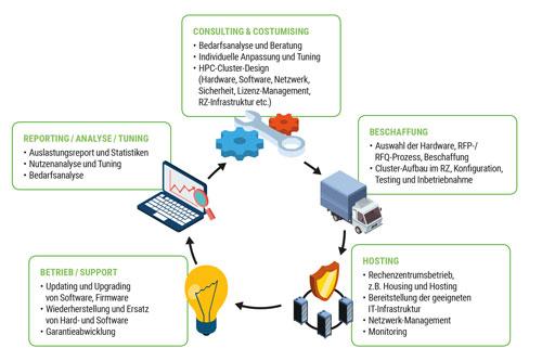 Managed Service für HPC Cluster
